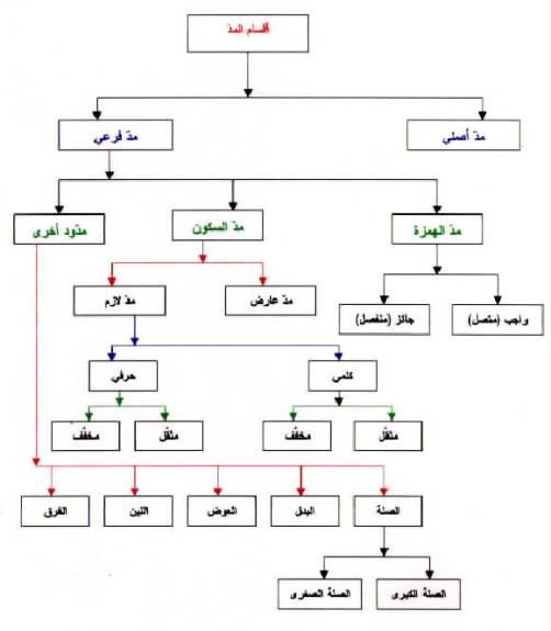 احكام المد Image002